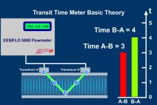 Measuring Principles....  how Doppler and Transit Time Ultrasonic Flow Meters work​